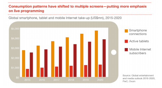 PwC Global Entertainment & Media Outlook 2016-2020